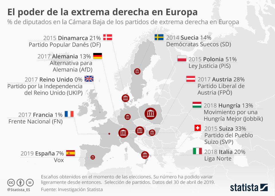 Infografía: ¿En qué país de Europa la extrema derecha tiene más poder?  | Statista