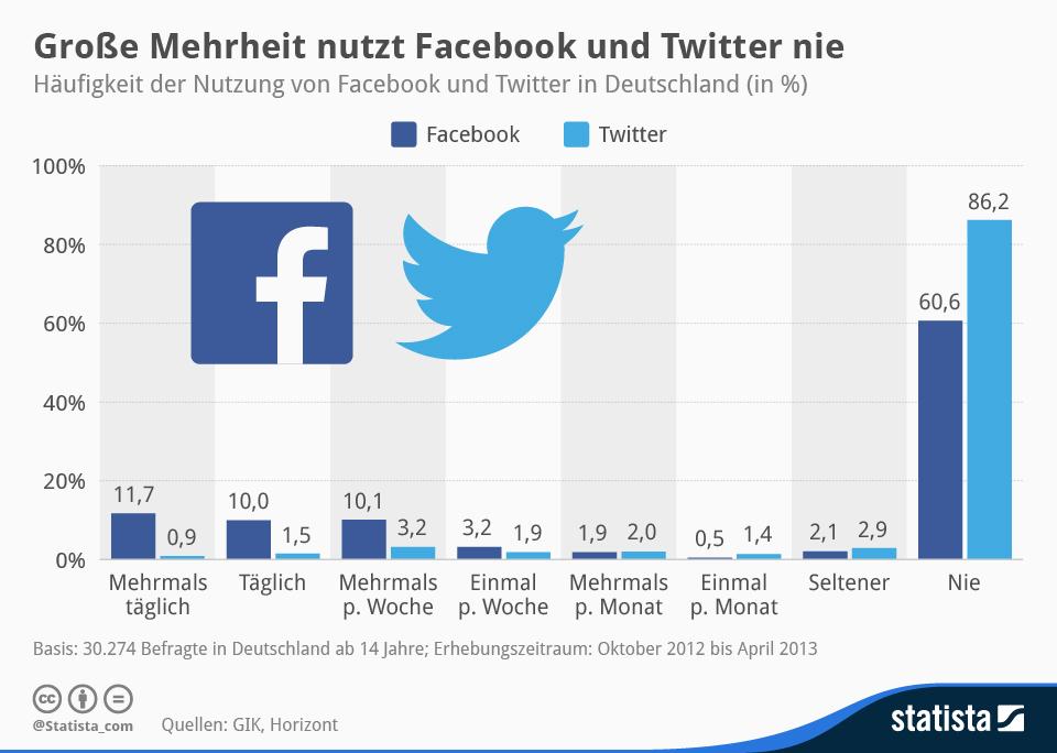 Infografik: Große Mehrheit nutzt Facebook und Twitter nie | Statista