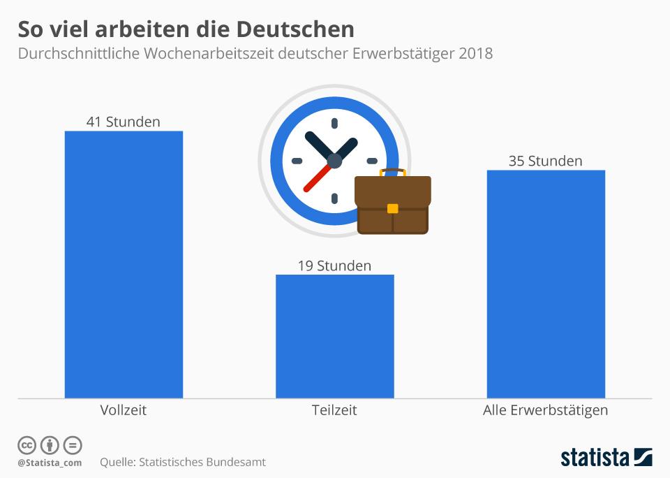 Infografik: So viel arbeiten die Deutschen | Statista