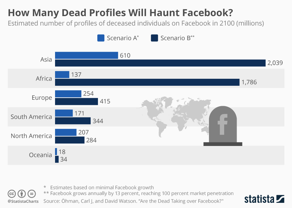 Infographic: How Many Dead Profiles Will Haunt Facebook?   Statista