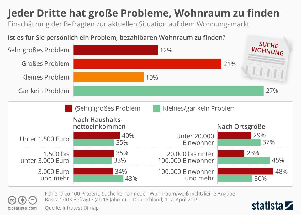 Infografik: Jeder Dritte hat Probleme, eine Wohnung zu finden | Statista