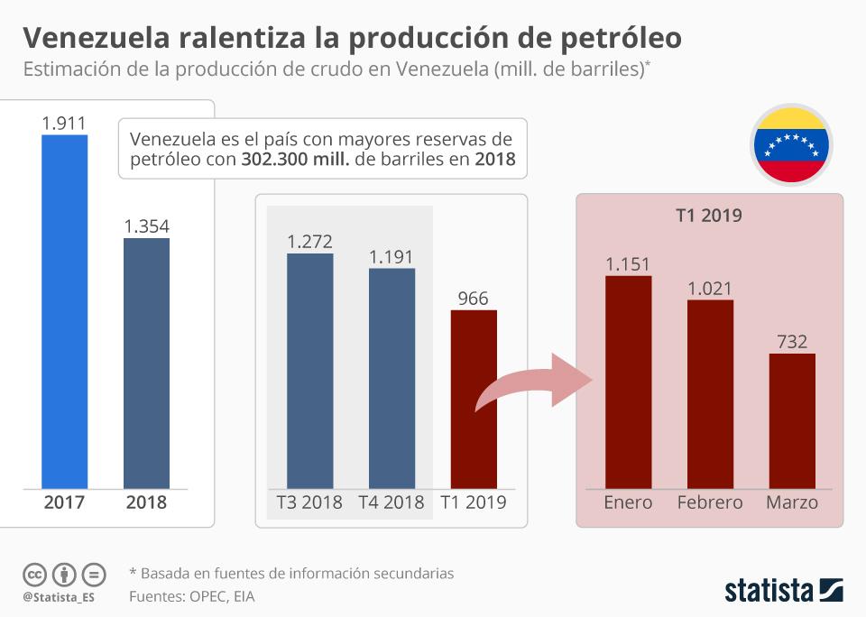 Infografía: ¿Qué tiene Venezuela que no tenga el resto? | Statista