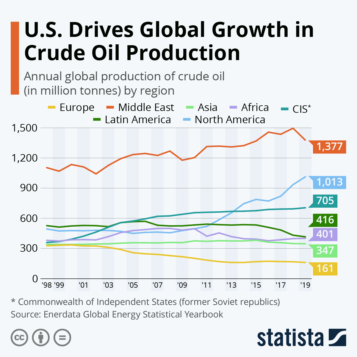 Infographic: U.S. Drives Global Growth in Crude Oil Production | Statista