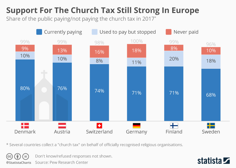 Infographic: Support For The Church Tax Still Strong In Europe  | Statista