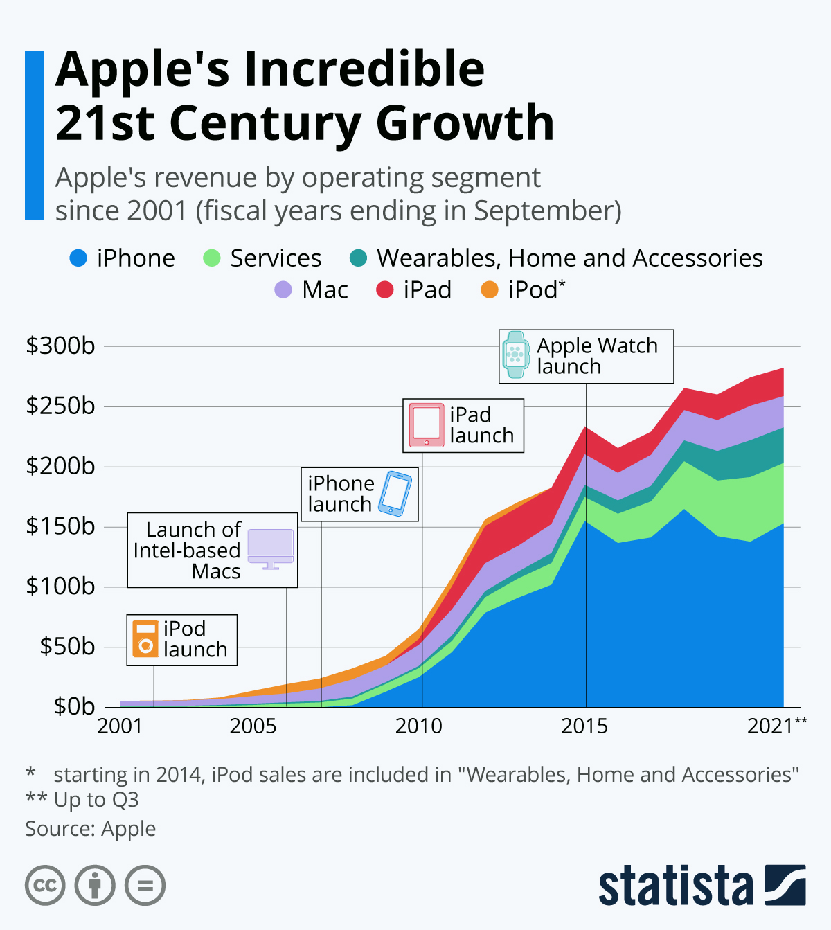Infographic: Apple's Incredible 21st Century Growth | Statista