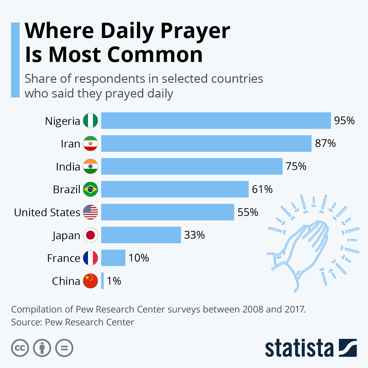 Infographic: How Does Daily Prayer Differ Around the World? | Statista