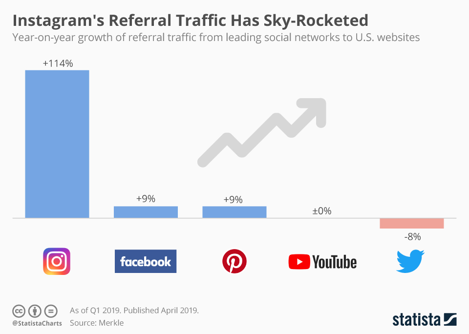 Infographic: Instagram's Referral Traffic Has Sky-Rocketed   Statista