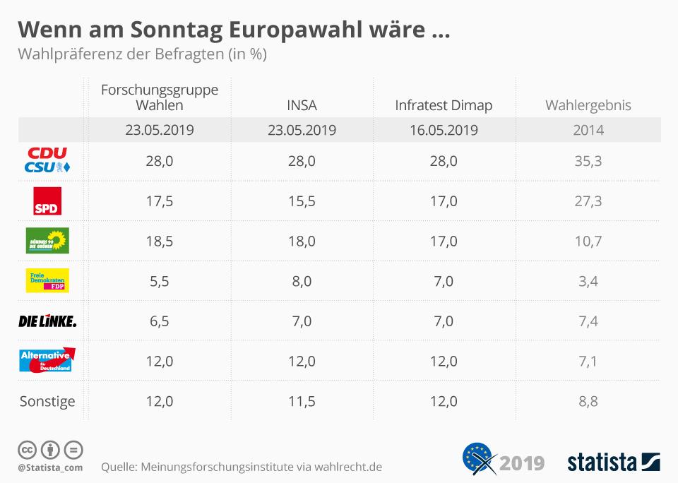 Infografik: Wenn am Sonntag Europawahl wäre... | Statista