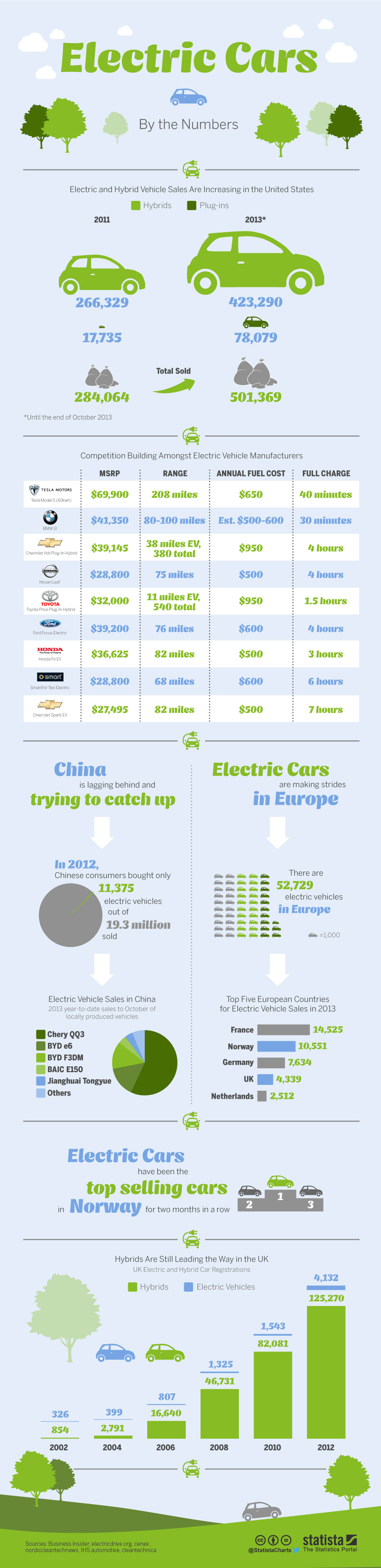 Infographic: Electric Cars by the Numbers   Statista