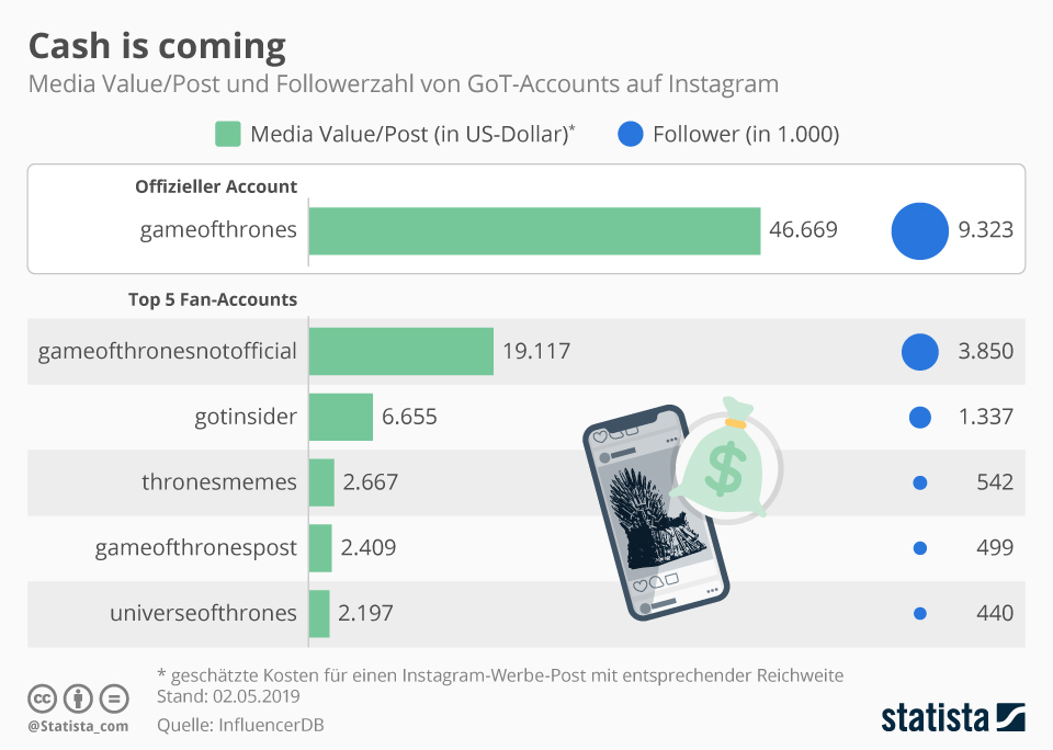 Infografik: Cash is Coming | Statista