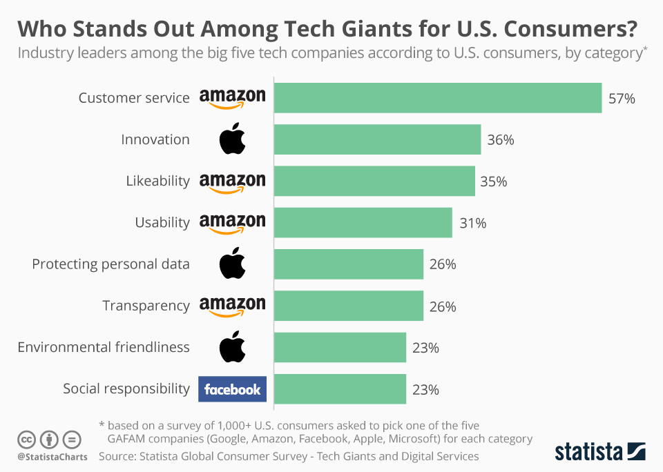 Infographic: Who Stands Out Among Tech Giants for U.S. Consumers? | Statista