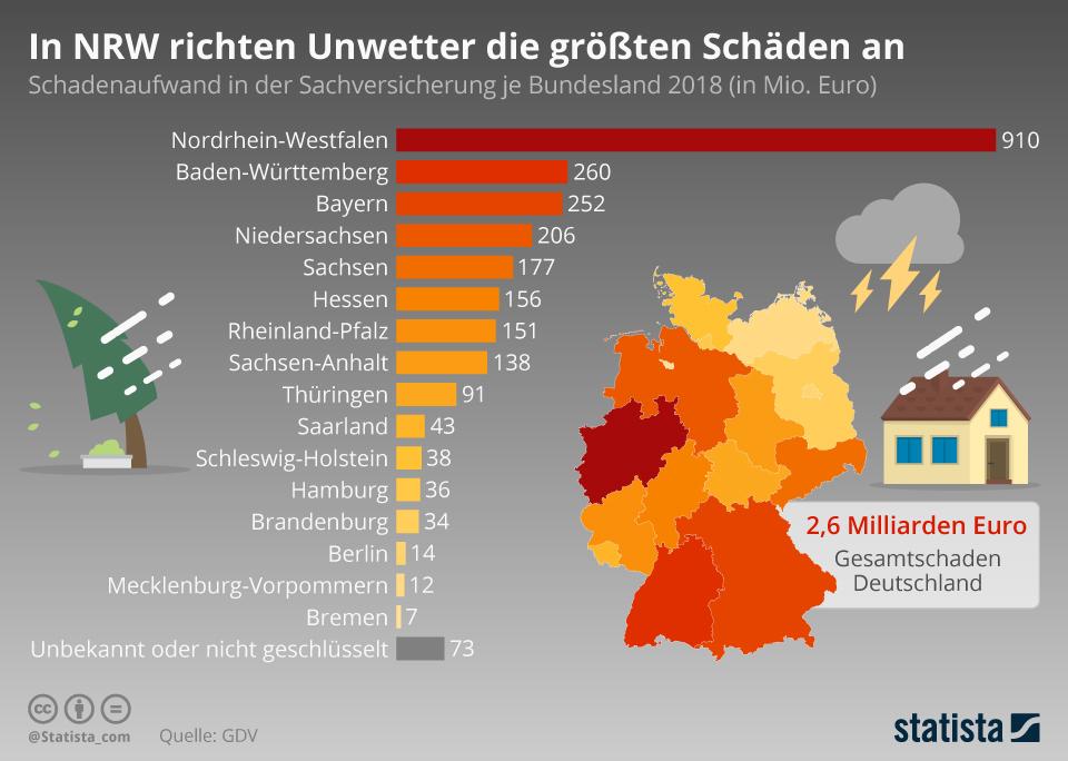Infografik: In NRW richten Unwetter die größten Schäden an | Statista
