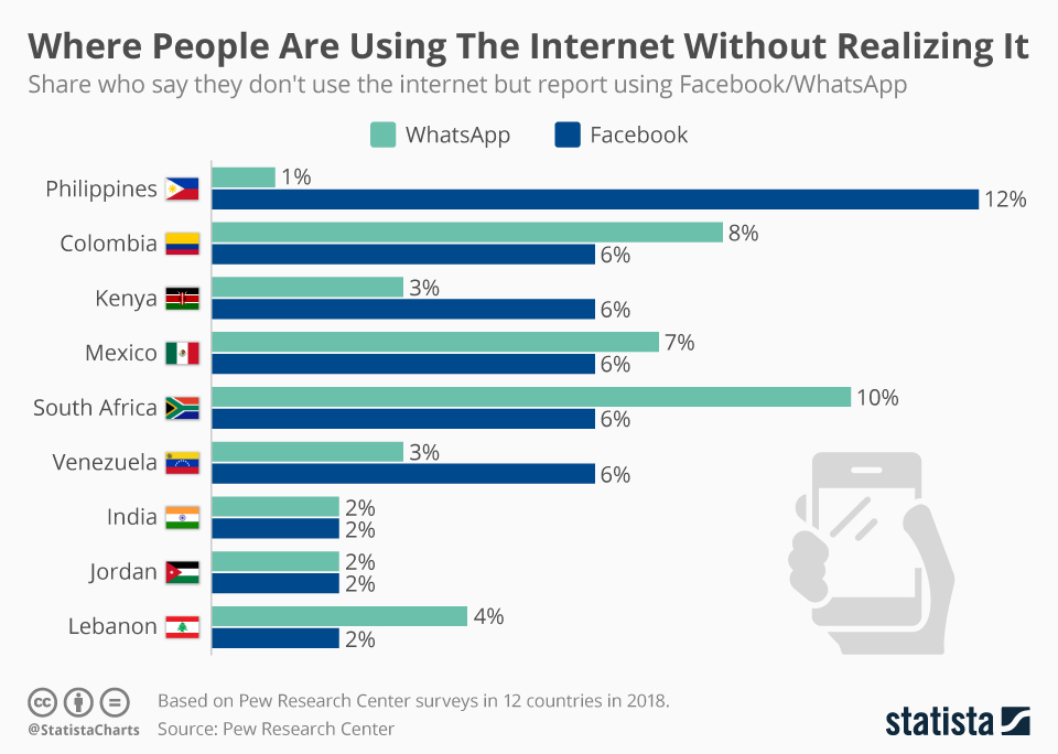 Infographic: Where People Are Using The Internet Without Realizing It | Statista