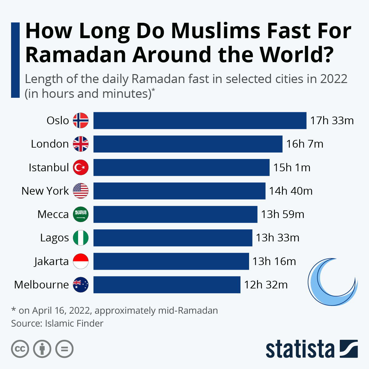 Infographic: How Long Do Muslims Fast For Ramadan Around the World? | Statista