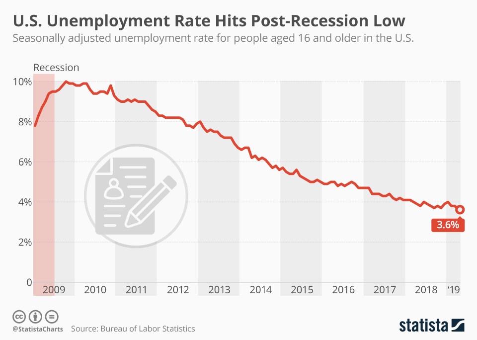 Infographic: U.S. Unemployment Rate Hits Post-Recession Low | Statista