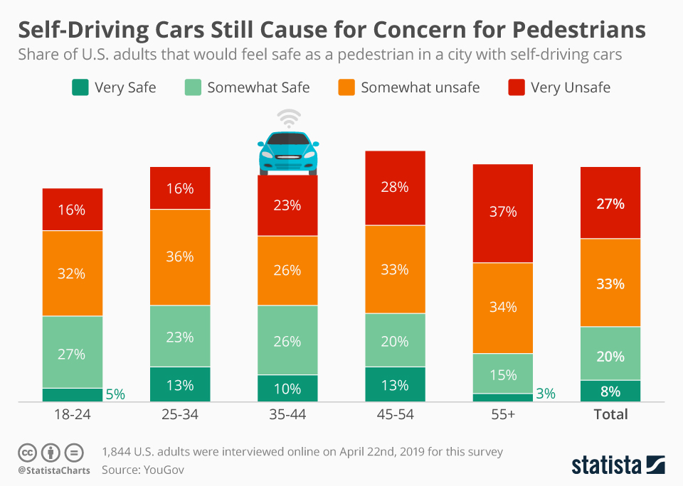 Infographic: Self-Driving Cars Still Cause for Concern for Pedestrains | Statista