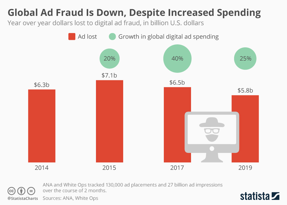 Infographic: Global Ad Fraud Is Down, Despite Increased Spending | Statista