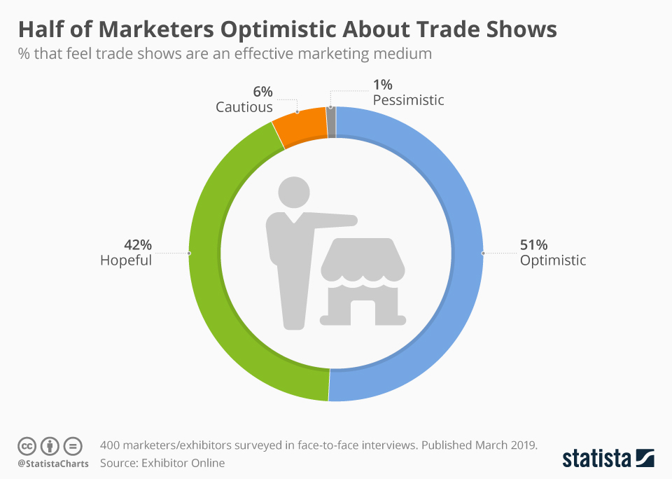 Infographic: Half of Marketers Optimistic About Trade Shows   Statista