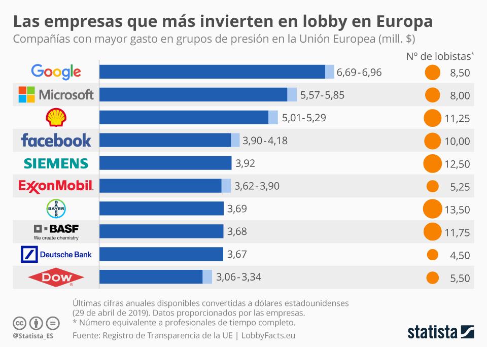 Infografía: ¿Qué empresas gastan más en lobby en la UE? | Statista