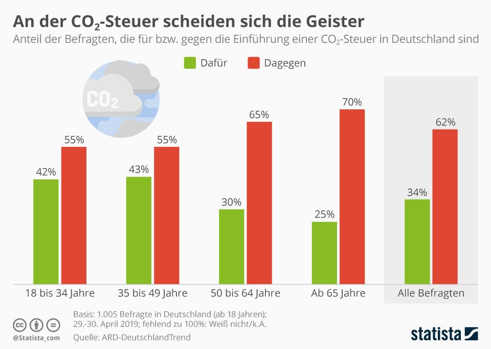 Infografik: An der CO2-Steuer scheiden sich die Geister | Statista