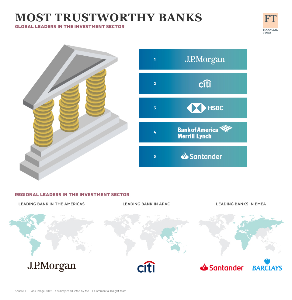 Infographic: Who Are The Most Trustworthy Banks? | Statista