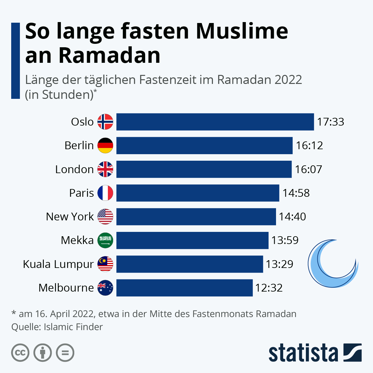 Infografik: So lange fasten Muslime an Ramadan   Statista