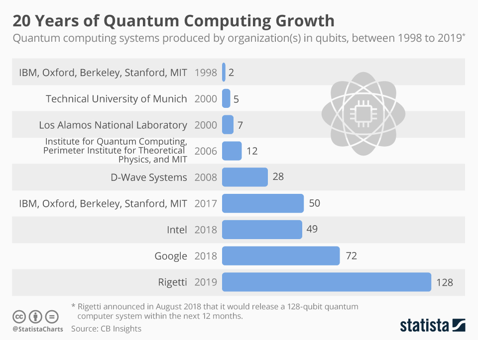 Infographic: 20 Years of Quantum Computing Growth | Statista