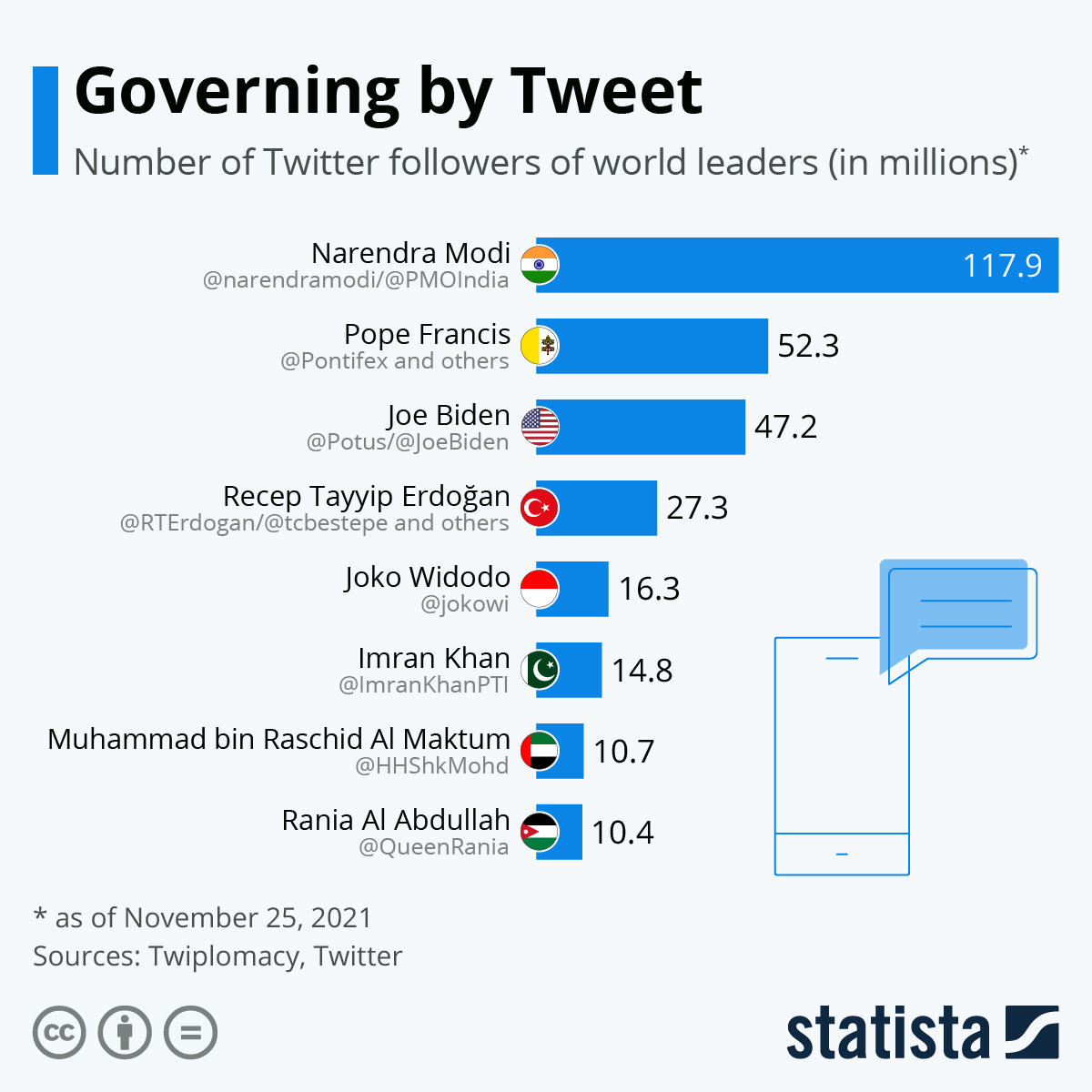 Infographic: The World Leaders with the Most Followers on Twitter | Statista