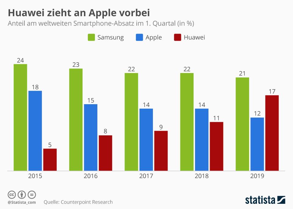 Infografik: Huawei zieht an Apple vorbei | Statista