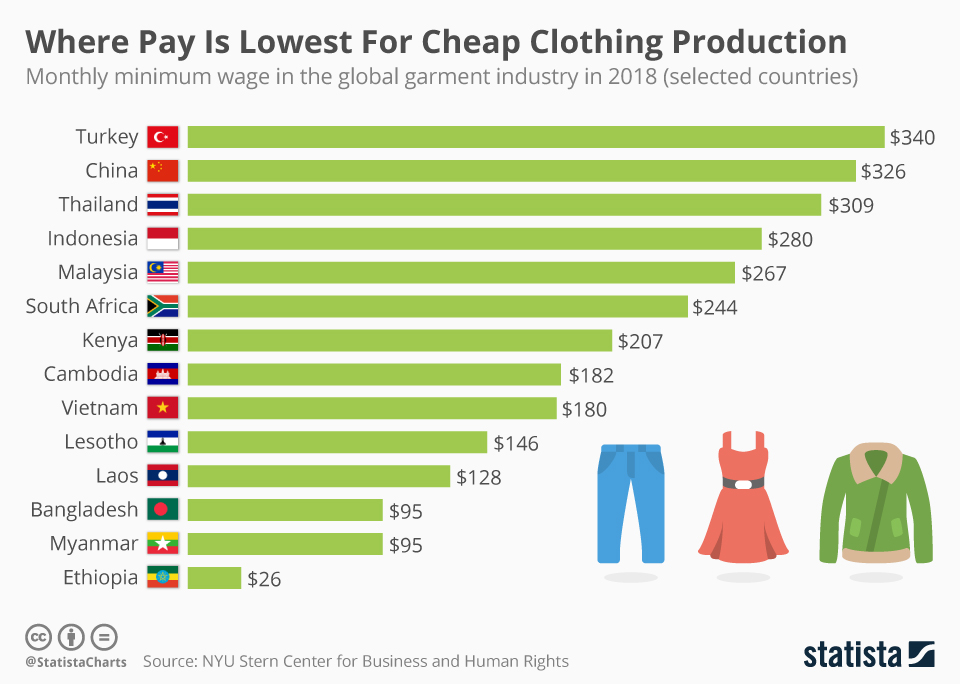Infographic: Where Pay Is Lowest For Cheap Clothing Production  | Statista