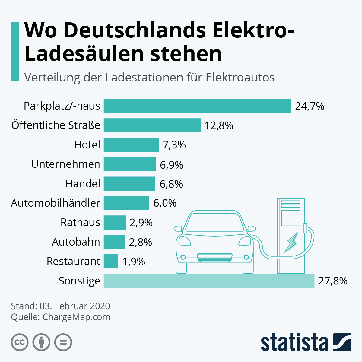 Infografik: Wo Deutschlands Elektro-Ladesäulen stehen | Statista