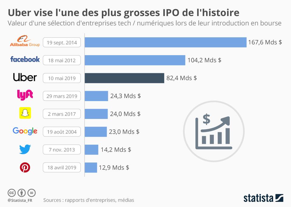 Infographie: Uber vise l'une des plus grosses IPO de l'histoire | Statista