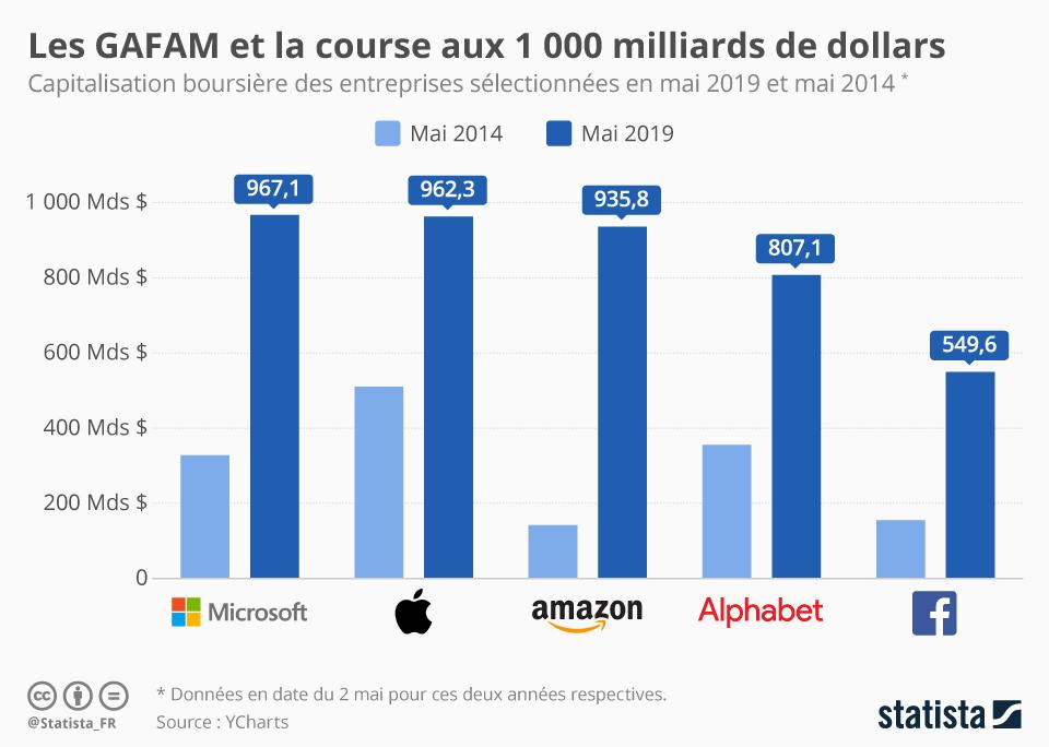 Infographie: Les GAFAM et la course aux 1 000 milliards de dollars | Statista