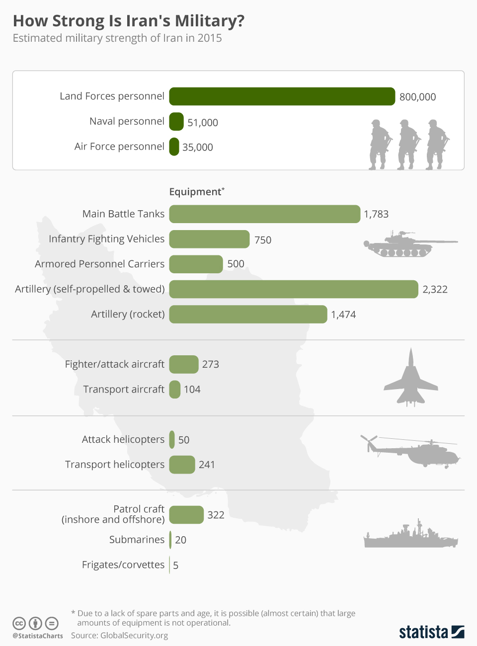 Infographic: How Strong Is Iran's Military? | Statista
