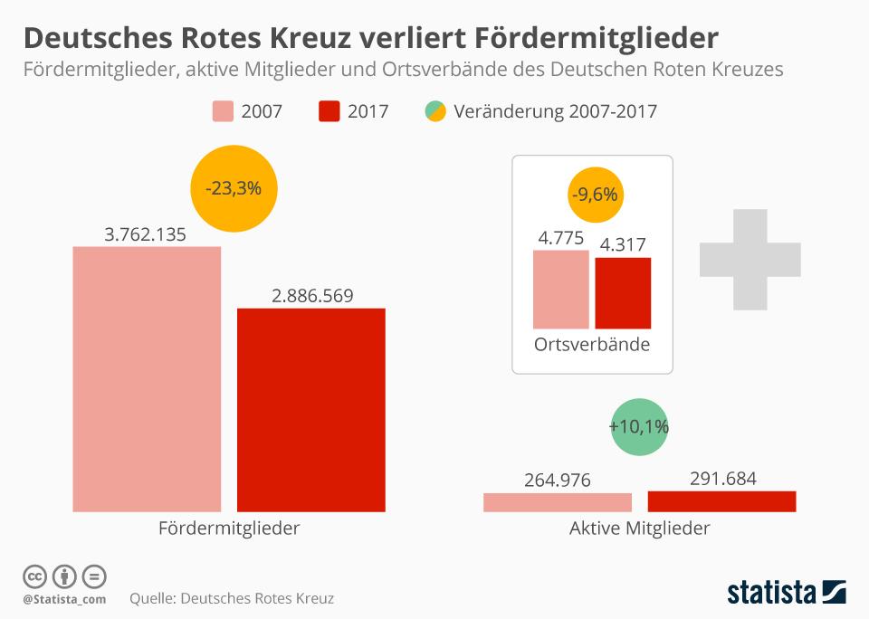 Infografik: Deutsches Rotes Kreuz verliert Fördermitglieder   Statista