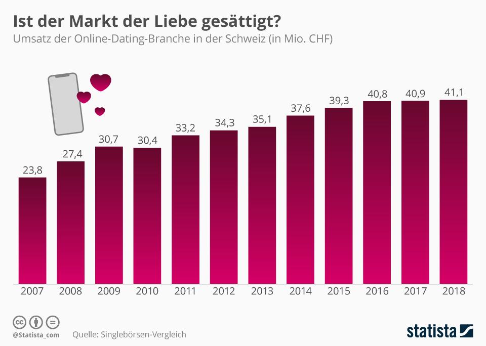 Dating markt schweiz