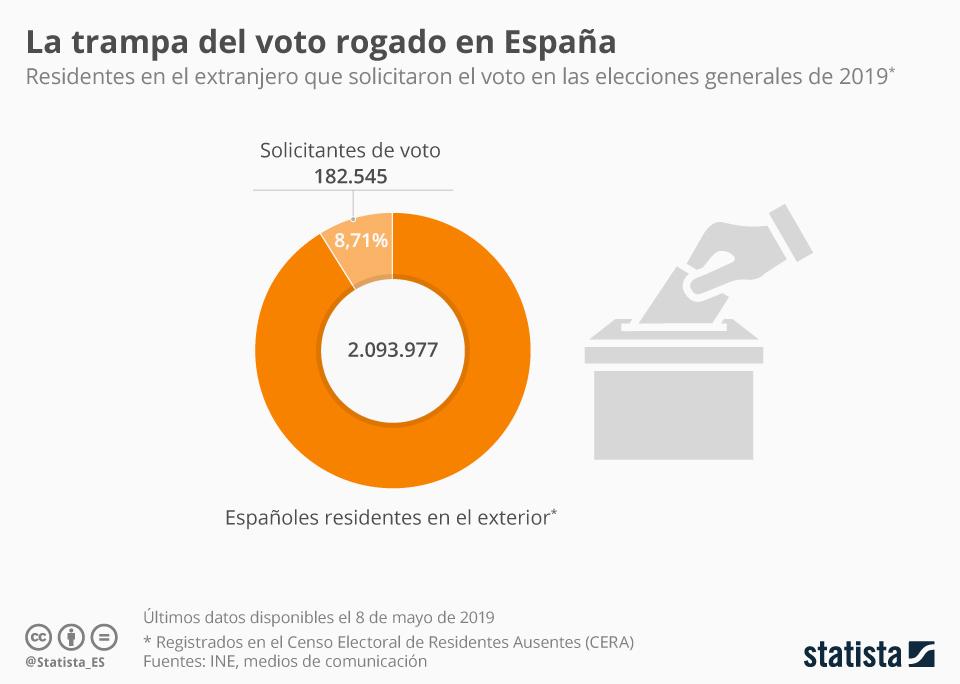 Infografía: Menos del 9% de los residentes en el exterior votaron en las generales | Statista