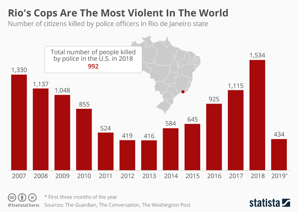 Infographic: Rio's Cops Are The Most Violent In The World | Statista