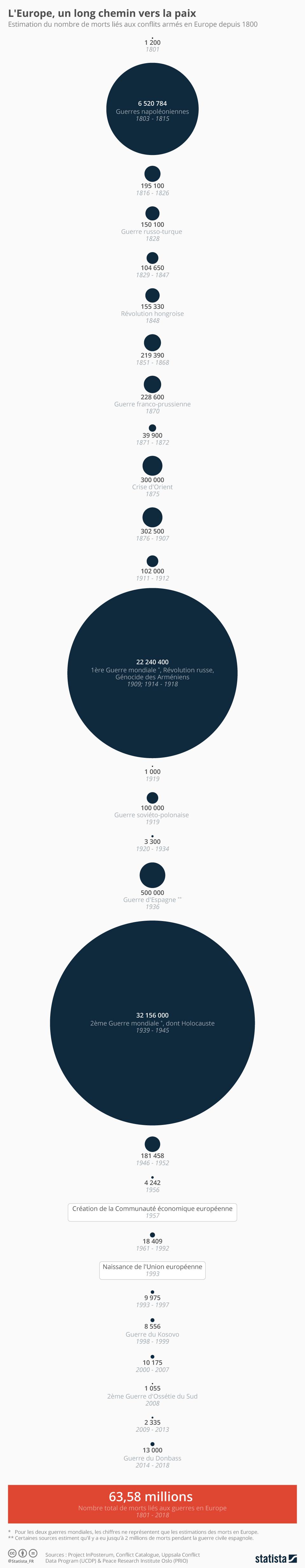 Infographie: L'Europe, un long chemin vers la paix | Statista