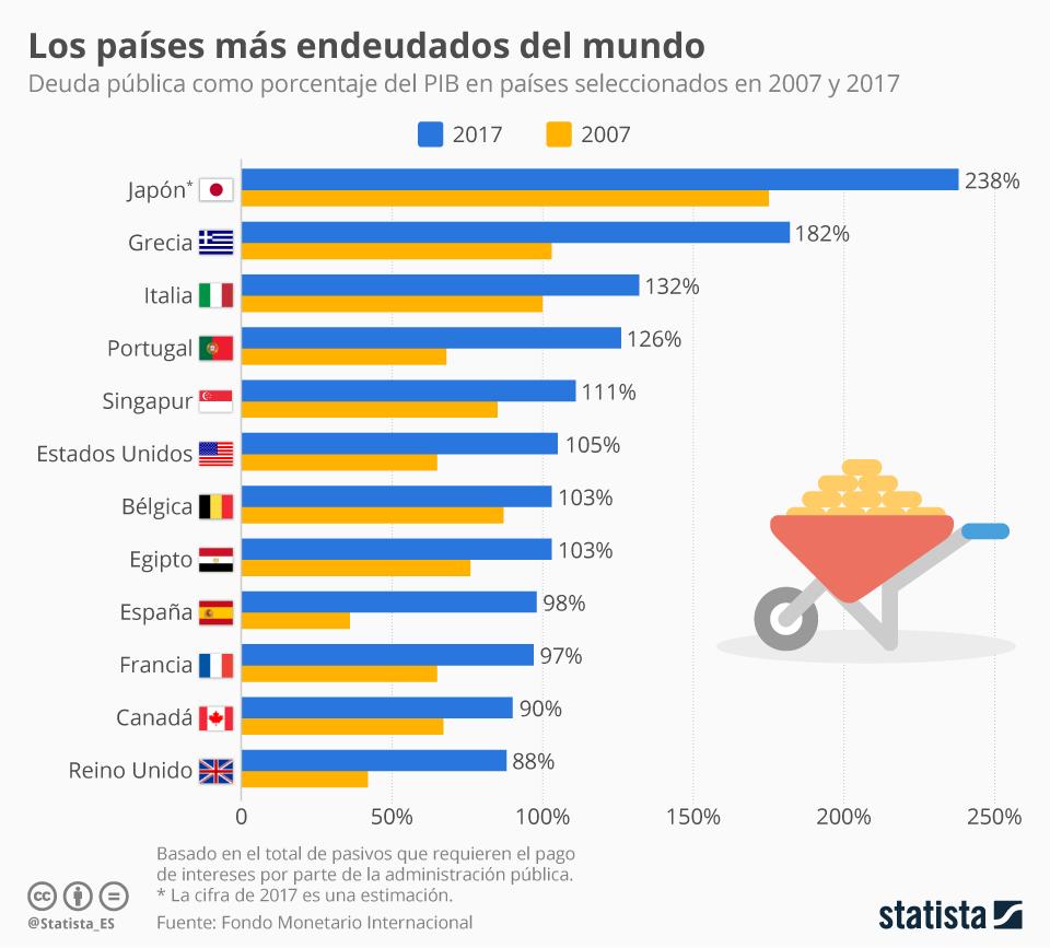 Infografía: ¿Cuáles son los países con mayor deuda pública? | Statista