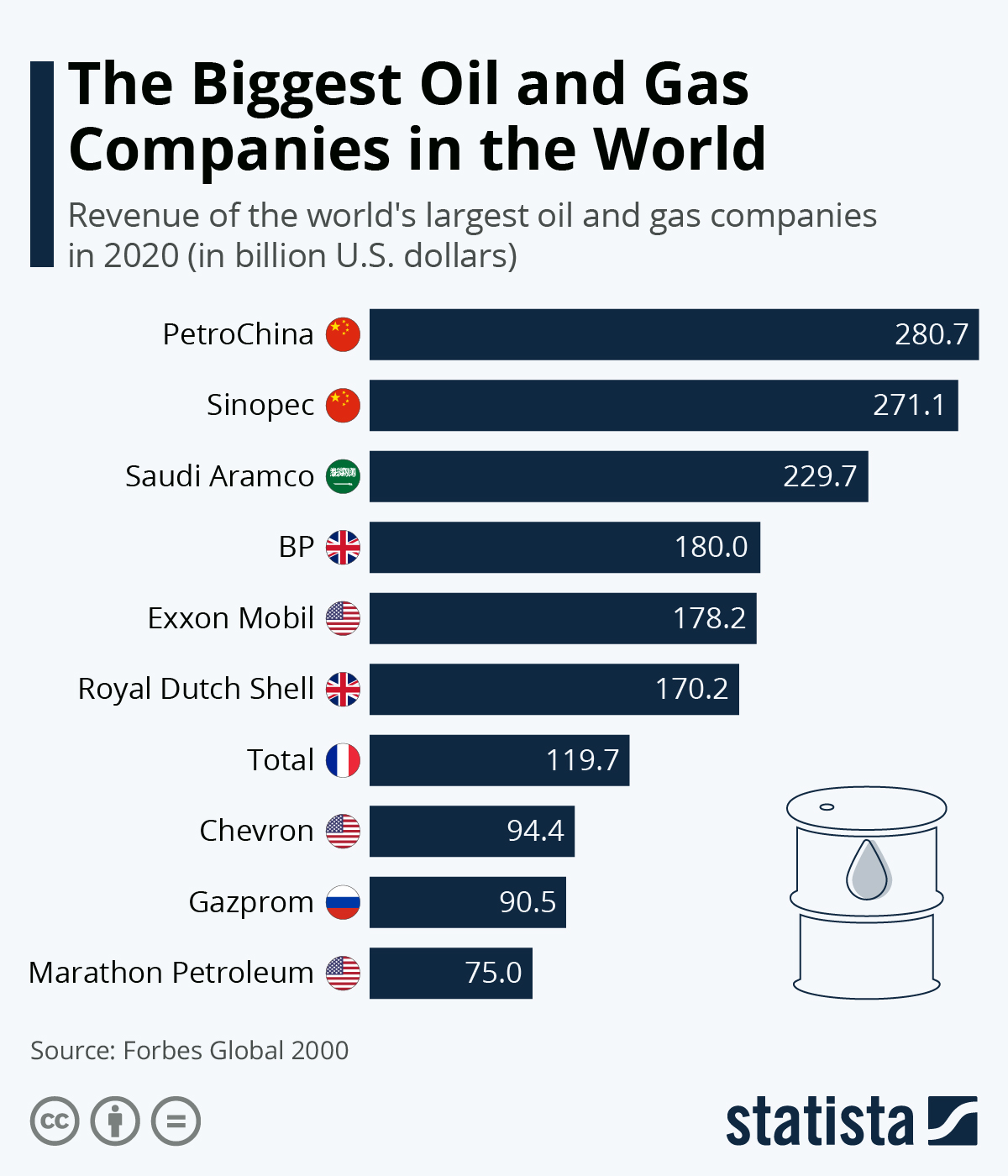 Infographic: The Biggest Oil and Gas Companies in the World | Statista