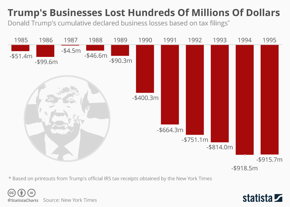 Infographic: Trump's Businesses Lost Hundred Of Millions Of Dollars | Statista