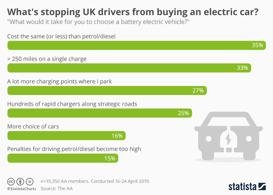 Infographic: What's stopping UK drivers from buying an electric car? | Statista