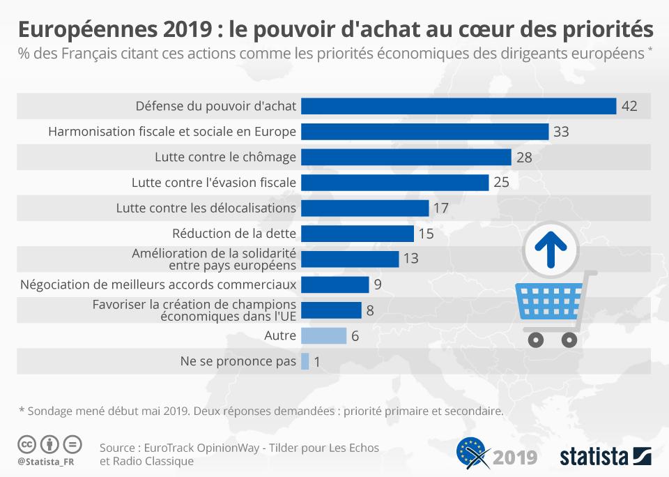 Infographie: Européennes : le pouvoir d'achat au coeur des priorités des Français | Statista