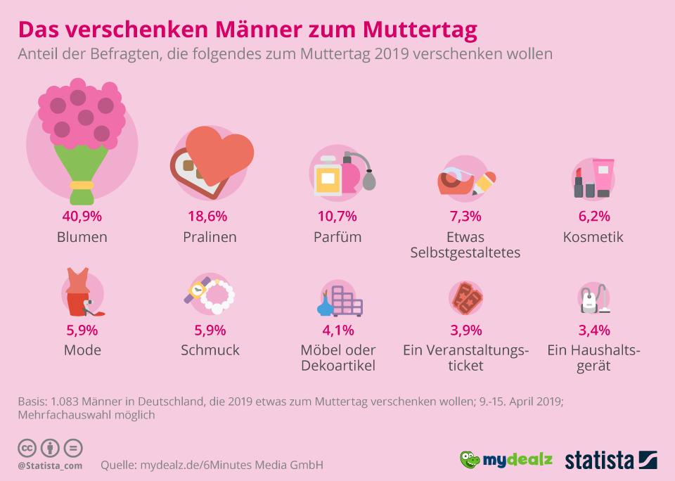 Infografik: Blumen, Pralinen, Bügeleisen: Was Männer zum Muttertag verschenken | Statista