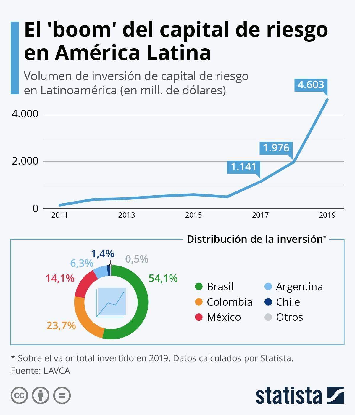 Infografía: El 'boom' del capital de riesgo en América Latina   Statista