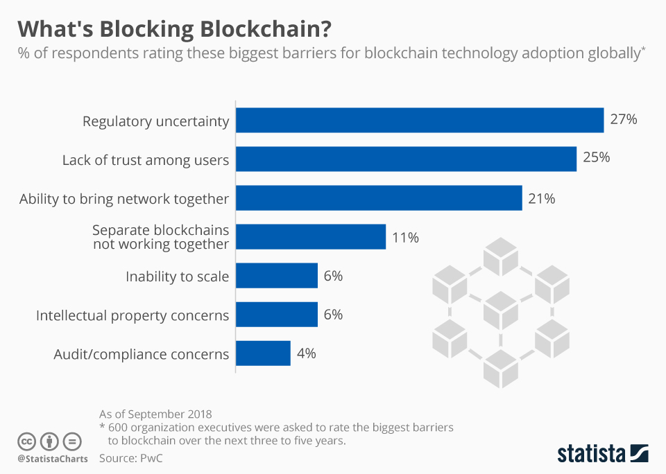 Infographic: What's Blocking Blockchain? | Statista