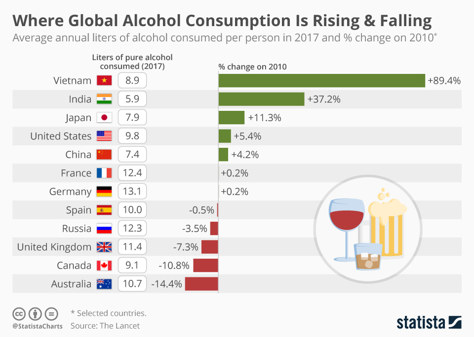 Infographic: Where Global Alcohol Consumption Is Rising & Falling  | Statista