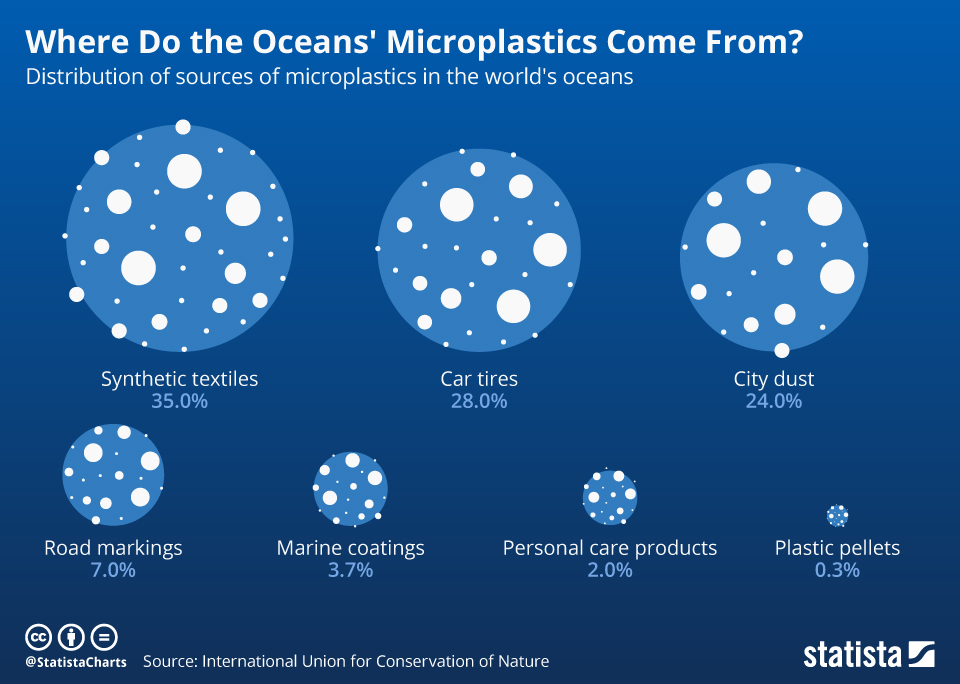 Infographic: Where Do the Oceans' Microplastics Come From? | Statista
