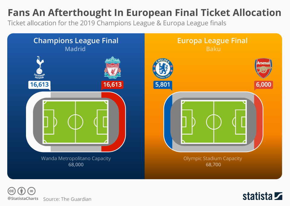 Infographic: Fans An Afterthought In European Final Ticket Allocation | Statista